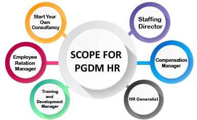 Scope of HR
